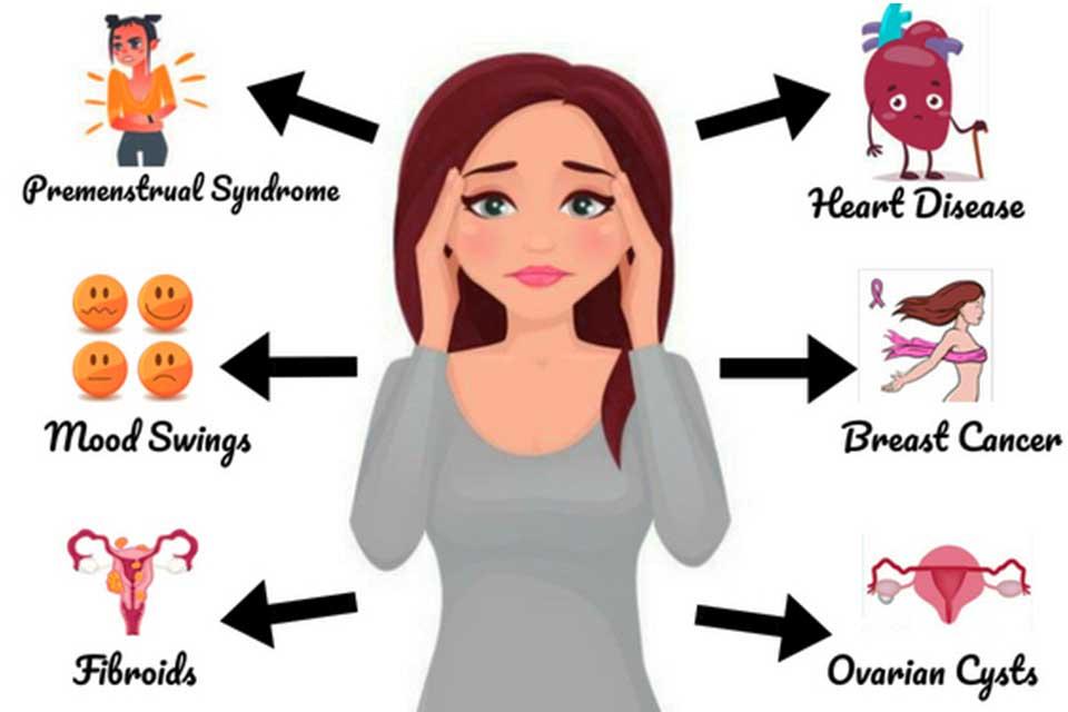Kadınlarda Hormonal Bozukluklara Bağlı Görülen Rahatsızlıklar